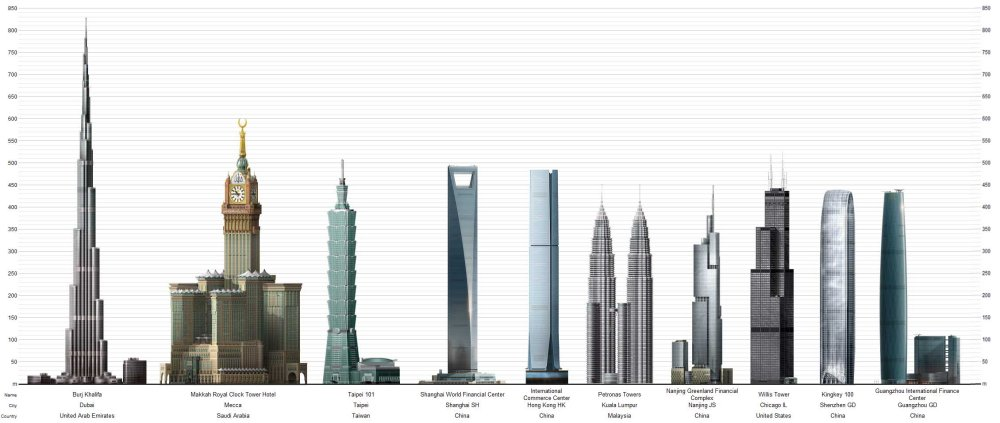 tallest-building-of-the-world-2011-2012_2